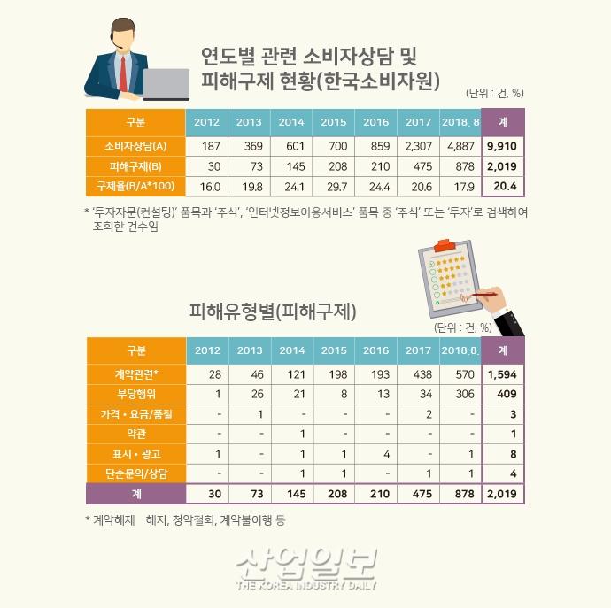 [그래픽뉴스] 유사투자자문업 '관리 사각' 금융당국 검사·점검 미미