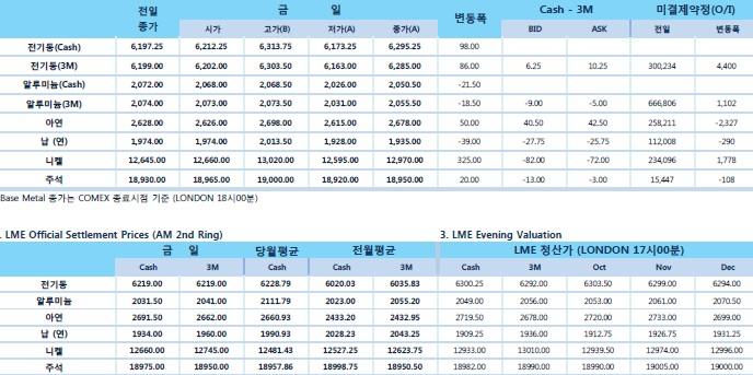 [10월9일] 아연, 이평선(이동평균성) 톤당 2천685달러 (LME Daily Report)