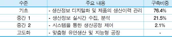 스마트공장 고도화 수준, 아직은 '먼 얘기'