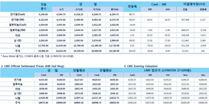 [10월11일] 글로벌 주식 하락, 달러 약세로 비철금속 반등(LME Daily Report)