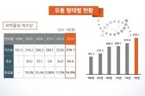 [그래픽뉴스] 유해화학물질 지속 증가