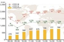 소재·부품 무역흑자 1천억 달러, 역대 최초