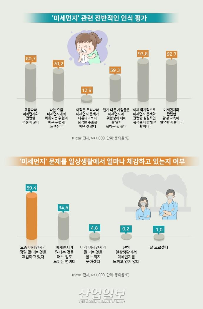 [그래픽뉴스] 미세먼지'와 '쓰레기 대란' 등 환경문제 날로 심각