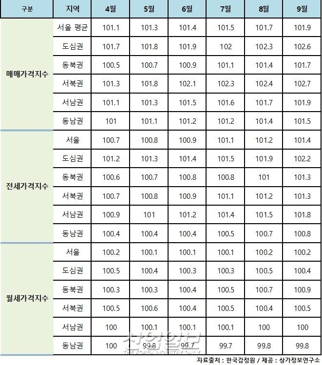 서울 오피스텔, 매매·임대가격 '동반상승'