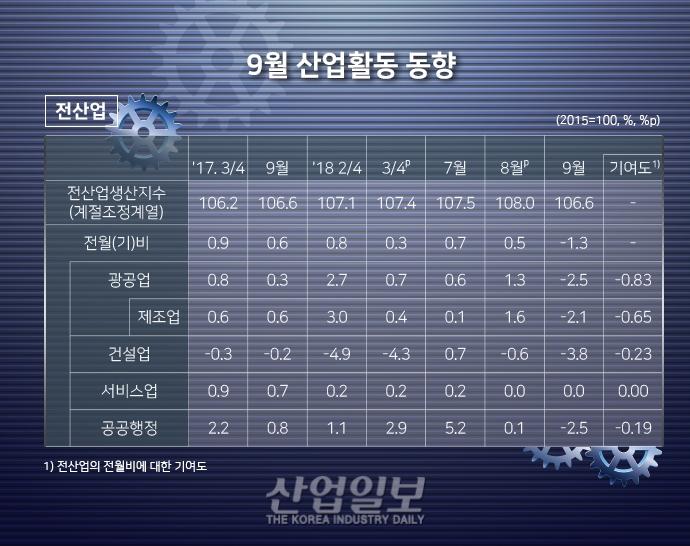 [그래픽뉴스] 자동차·전자부품 등 광공업 생산↓