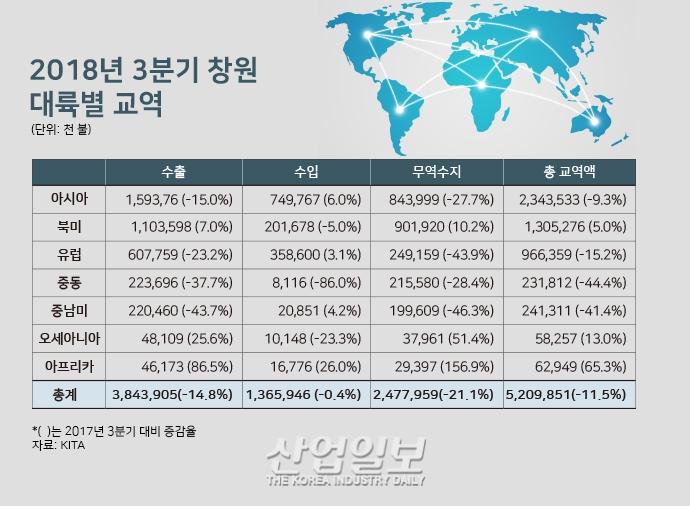 창원, 3분기 수출 14.8%감소