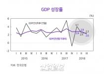 2019 경제 성장률, 올해보다 소폭 낮은 '2.6%' 전망