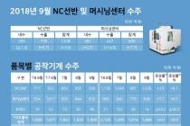 [그래픽뉴스] 공작기계 9월 수주 2천288억 원