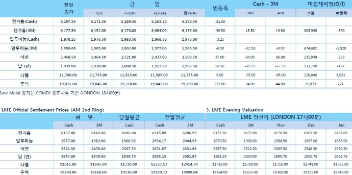 [11월8일] 달러화 강세, 중간선거 불확실성 해소(LME Daily Report)