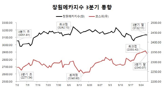기계산업의 메카 창원 코스피 지수 상승