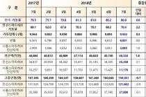 안산지역 공단 가동률·생산액 소폭 상승