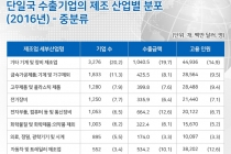 [그래픽뉴스] 기계 및 장비 제품 제조업, 가장 큰 폭 상승