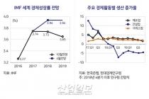 2019 경기 전망, '흐림'…하강 본격화