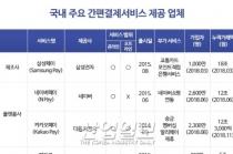 삼성페이·카카오페이…지갑이 사라지는 '페이전국시대'