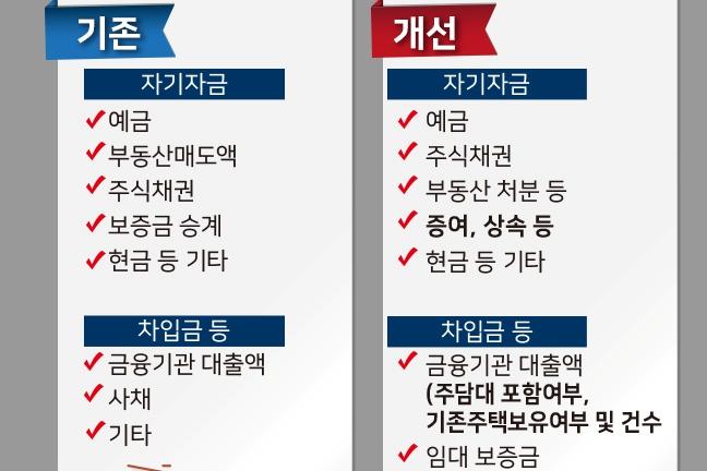 [그래픽뉴스] 부동산 거래신고 등에 관한 법률 시행규칙 개정·시행