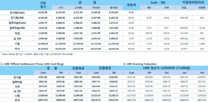 [12월3일] 달러 약세, 재고 하락 비철금속 가격 지지(LME Daily Report)