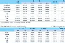 [12월4일] 약보합권 속, 달러 약세영향 상승세 이어가(LME Daily Report)
