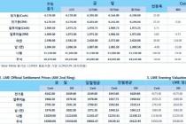 [12월5일] 미국과 중국 무역분쟁 불씨 재점화 우려(LME Daily Report)