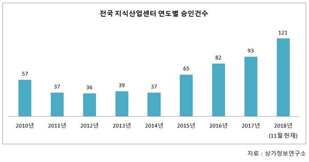 지식산업센터 신규승인 올해만 121개 승인, 해마다 '급증'