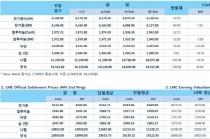 [12월6일] 미중 무역갈등 심화 우려, 유가 5%이상 하락(LME Daily Report)