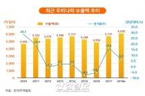 2018년 韓 수출입 평가, 무역 규모 2년 연속 1조 달러