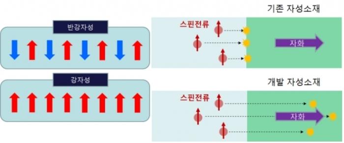 저전력 차세대 자성메모리의 핵심 스핀 신소재기술 개발