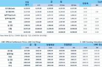 [12월7일] 아시아 장 완만↑ 런던장 오픈 후 상승폭 대부분 반납(LME Daily Report)
