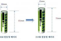 전동공구용 초고출력·최고용량 2차전지 개발...