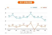 韓 경기 하방 국면, 리스크 관리 통한 경제 복원력 강화 필요