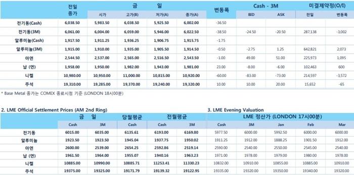 [12월20일] 연준 12월 기준금리 25bp 인상, 내년 금리 2차례 인상(LME Daily Report)