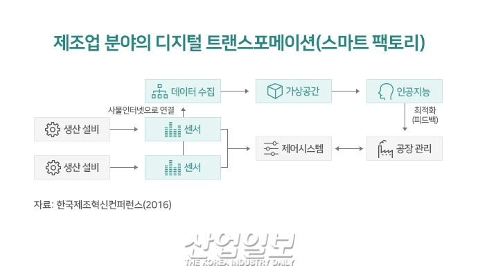 [D-Transformation①] 이제는 필수! '디지털 세계로의 형질 전환'