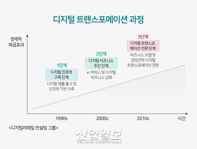[D-Transformation②] 아마존·스타벅스·버버리의 공통점은? '우리는 IT 컴퍼니'