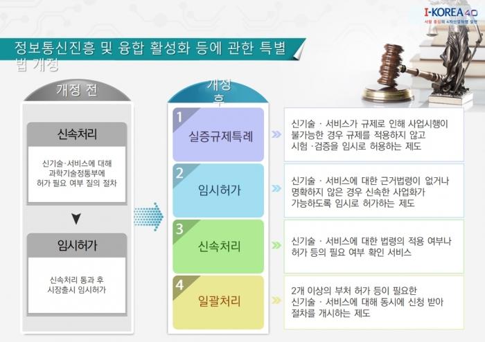 [PolicyⅡ][전문가에게 묻다] ICT '규제 샌드박스' 1월 시행, 규제 개혁을 위한 첫걸음 - 다아라매거진 인터뷰
