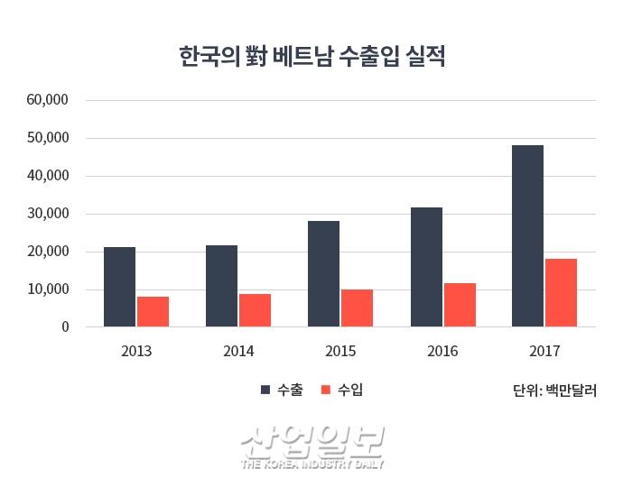신흥 내수시장 '베트남'…한국의 유망 수출 품목은?