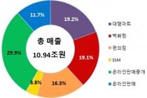 오프라인 유통업체 0.5% 감소, 온라인 12.7% 증가