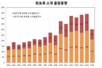IT 산업의 필수 소재, 첨단산업용 희토류 관련 출원 ↑
