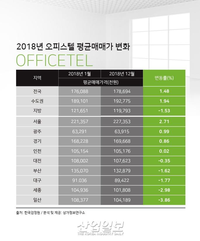 [그래픽뉴스] 2018년 평균 오피스텔 매매가 상승