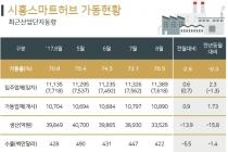 [그래픽뉴스] 시흥 산업단지(스마트허브, 시화MTV) 가동률 '뚝'