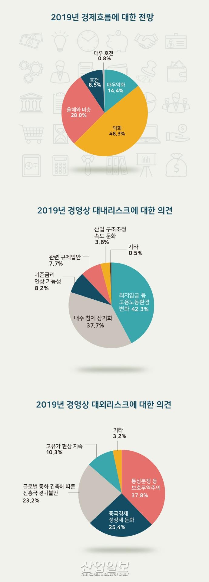 [그래픽뉴스] 올해 경제흐름 62.7% '악화' 또는 '매우 악화'