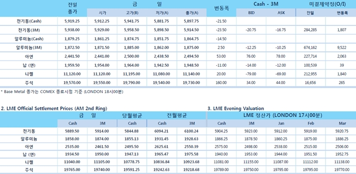 [1월7일] 달러약세, 중국 지준율 인하(LME Daily Report)