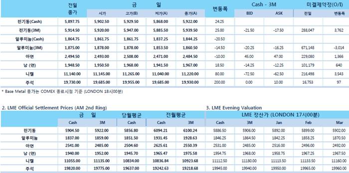 [1월8일] 미중 무역협상 9일까지 일정 연장(LME Daily Report)