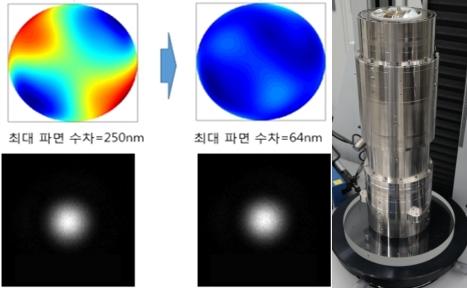 첨단 광학계 설계 및 정량적 조립·평가시스템 기술 상용화