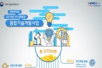 바이오-인공지능(AI)-로봇 융합 375억 원 투자