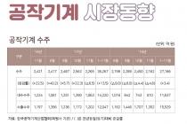 [그래픽뉴스] 공작기계 내수, 일부 업체 프로젝트성 수주로 2개월만 증가