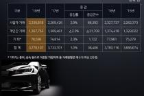 [그래픽뉴스] 국내 자동차 인구 2.2명당 1대