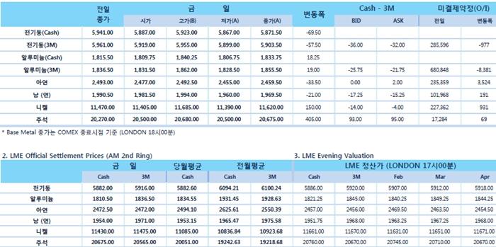 [1월15일] 중국 감세 증가 약속에 따라 비철금속 지지(LME Daily Report)
