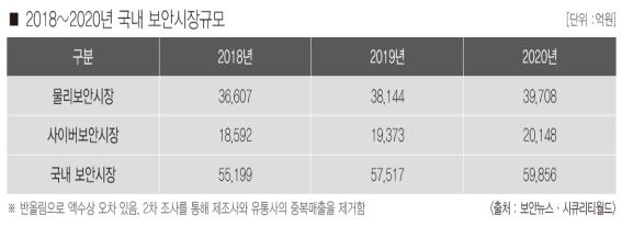 올해 한국 보안시장…5조7천517억 원 규모 전망