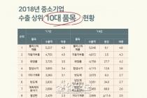 [그래픽뉴스] 중소기업 수출 8% 성장, 수출 중기 수 2.5↑ 역대 최고