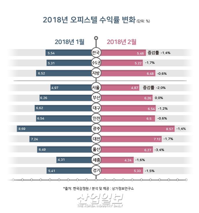 [그래픽뉴스] 오피스텔 수익률↓수도권 하락세 뚜렷