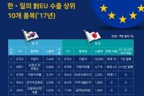 [그래픽뉴스] EU-일본 EPA, 기계 분야 86.6%, 전기기기 91.2% 즉시철폐